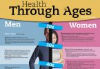 Track your health by your age