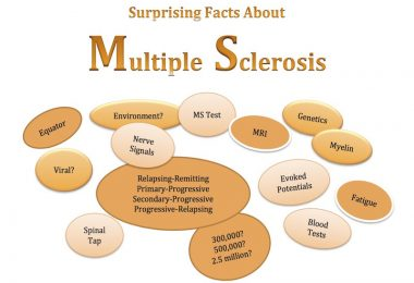 Surprising Facts About MS