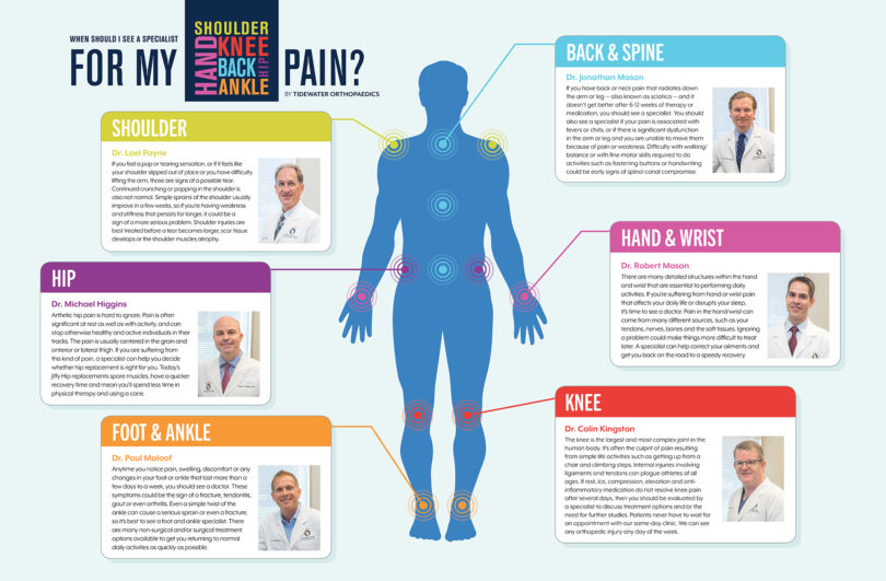 Pain is a normal part of life, whether it's a skinned knee or a bone fracture. But, how do you know your pain is severe and how long should you put up with your pain? Health Journal asked the doctors at Tidewater Orthopaedics, to help readers understand when they should see a specialist about their joint pain.
